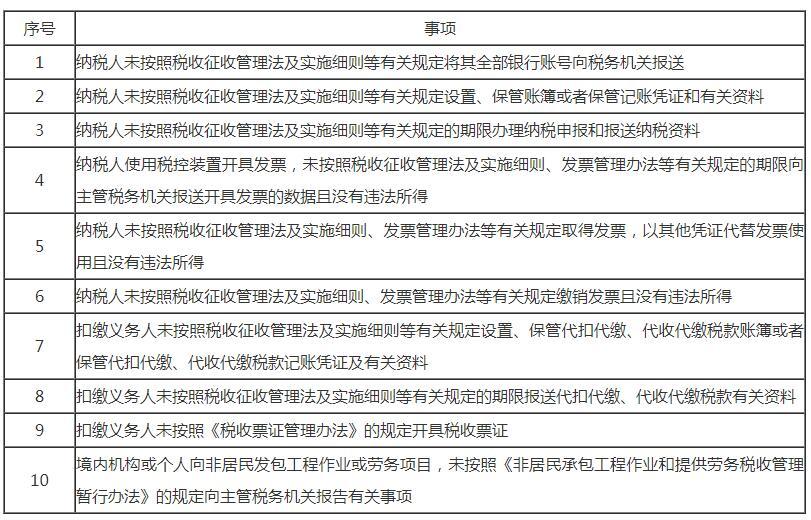 """文件解读丨税务行政处罚""""首违不罚""""事项清单"""